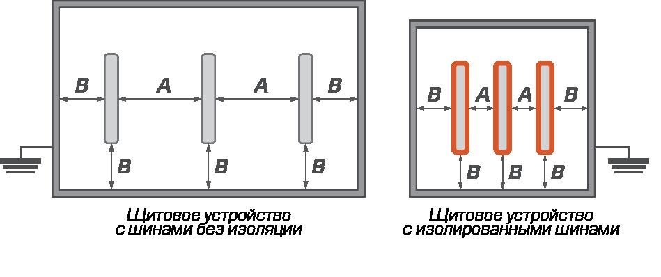 Величина зазоров между шинами и корпусом щитового оборудования